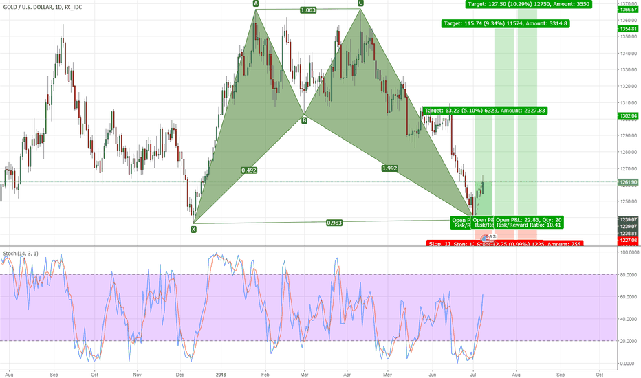 XAUUSD: Bullish Bat D1