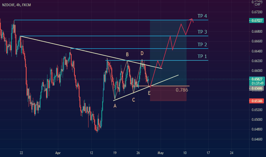 NZDCHF Ascending Triangle ABCDE Correction