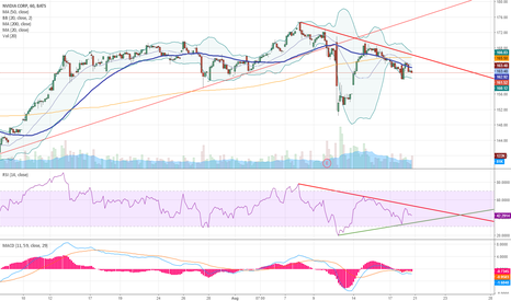 NVDA: Looking for wedge to resolve in the next few trading sessions.
