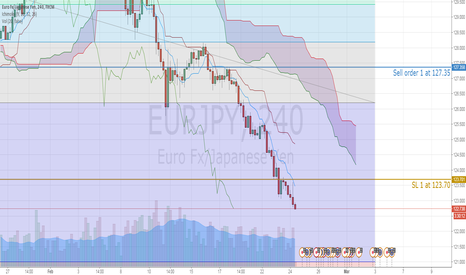 EURJPY: EURJPY expected to 121.00 with selling exhaustion risk