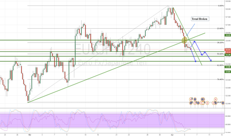 EURJPY: EURJPY, another breakout?