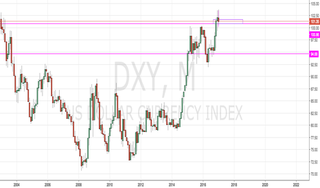 DXY: monthly mark