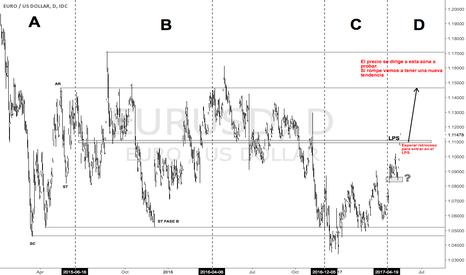 EURUSD: EURUSD Looking for retest