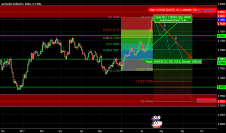 AUDUSD: SET UP
