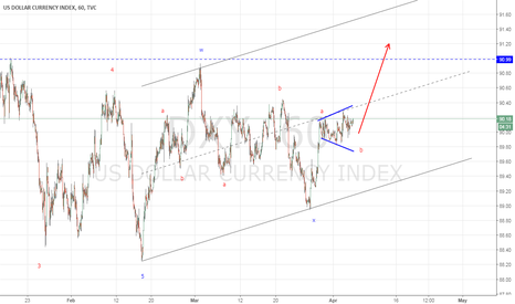 DXY: Pre-NFP Analysis