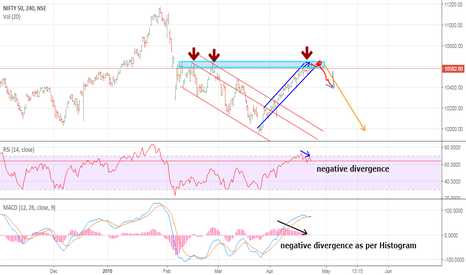 NIFTY: Nifty need a downside!!