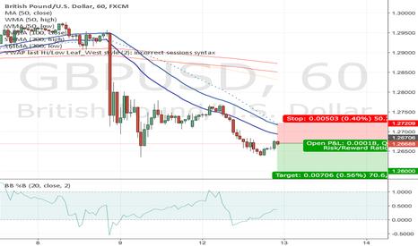 GBPUSD: GBPUSD sell signal