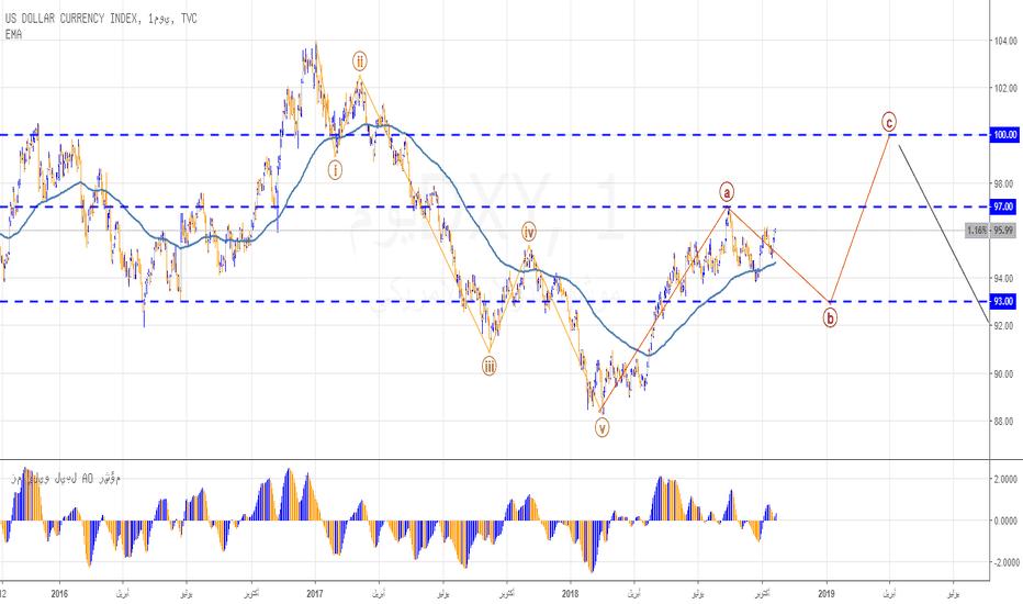DXY: نظرة موجية على الدولار الأمريكي ومؤشره DXY