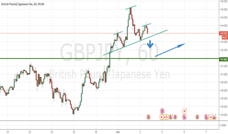 GBPJPY: GBP/JPY Down and Up