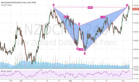 NZDCHF: NZDCHF bearish shark completes