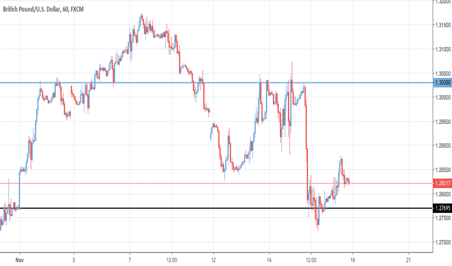 GBPUSD: POSSIBLE TRADE FOR UPCOMING WEEK - LONG - GBPUSD - 1 HOUR CHART