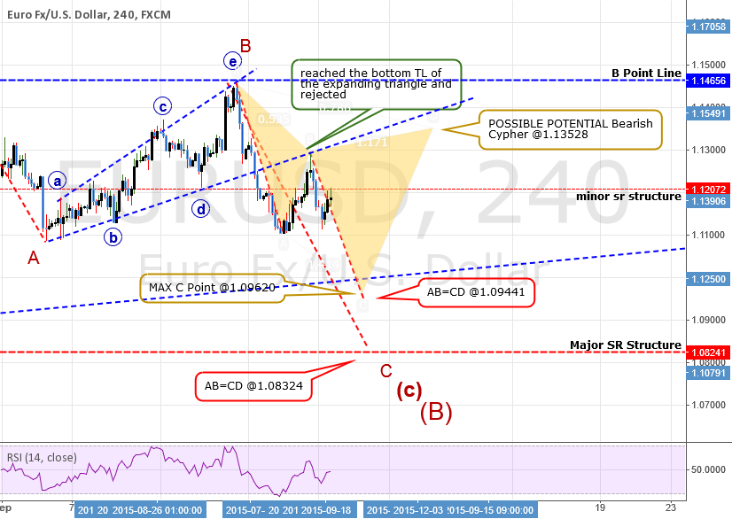 SHORT ANALYSIS: EURUSD: Catching some pips on the way down