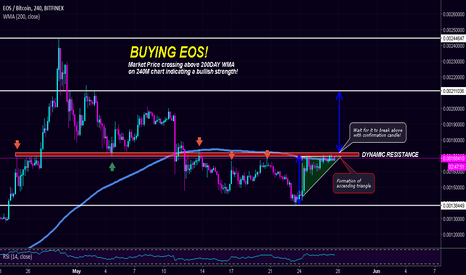 EOSBTC:  EOS about to SPIKE, watch or take action? o.O