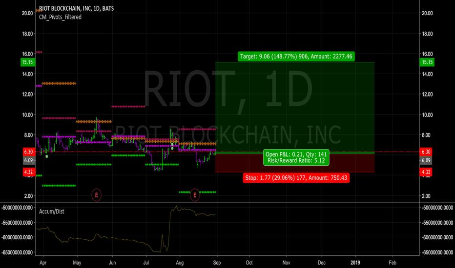 RIOT: RIOT Long