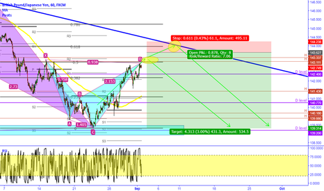 GBPJPY: GBPJPY two short ideas