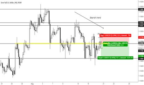 EURUSD: Trend continuation pin bar at key level