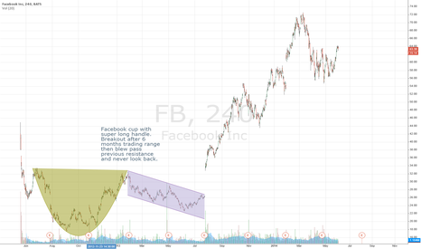 FB: $FB cup and handle pattern