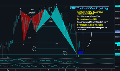 ETHBTC: ETHBTC have a Bullish shark plotted on H4, What's your move?