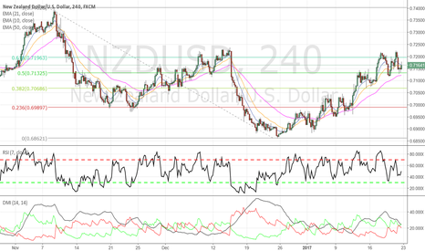 NZDUSD: NZDUSD - Short opportunity brewing...