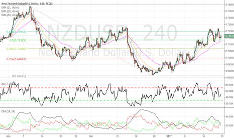 NZDUSD: NZDUSD - Short opportunity brewing...
