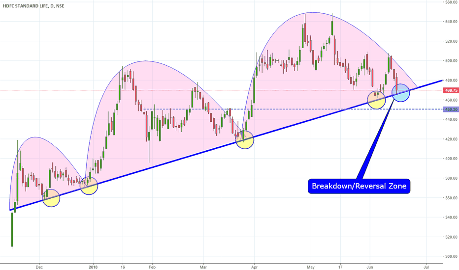 HDFCLIFE: HDFC_LIFE Trendline