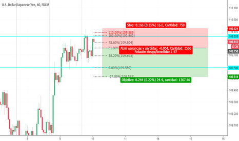USDJPY: idea de doble techo