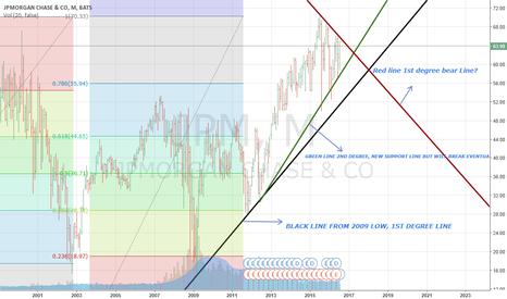 JPM: Good news for JP Morgan