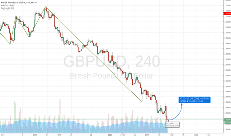 GBPUSD: THOSE WHO DARE ..