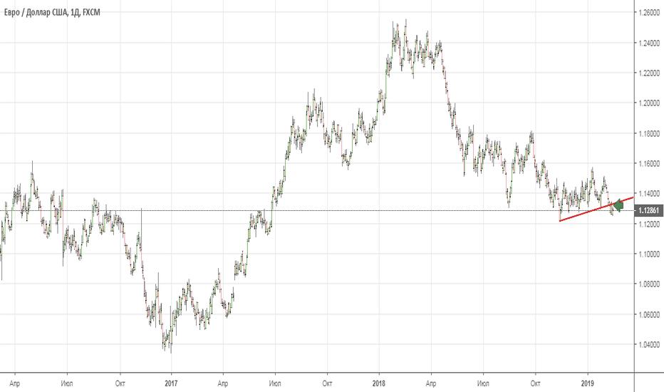 EURUSD: Долгосрочные продажи EURUSD