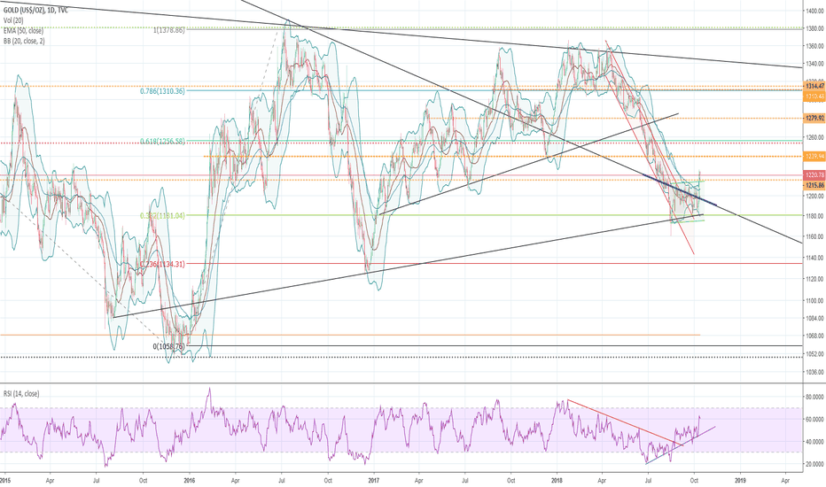 GOLD: Gold outbreak to the top