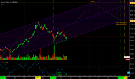 BTCUSD: BITCOIN (BTCUSD) - Clear signs of major trend change ahead(H4/D)
