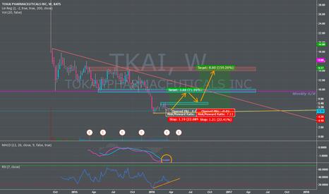 TKAI: 3.20:1 to 7:1 R Long trade on Tokai