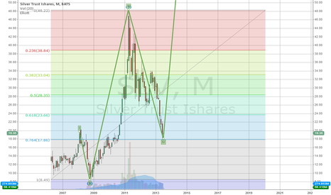 SLV: Silver 5th wave
