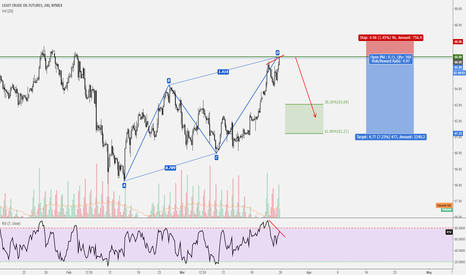 CL1!: CRUDE OIL / ABCD PATTERN / STRUCTURE / RSI DIVERGENCE // 4 HR