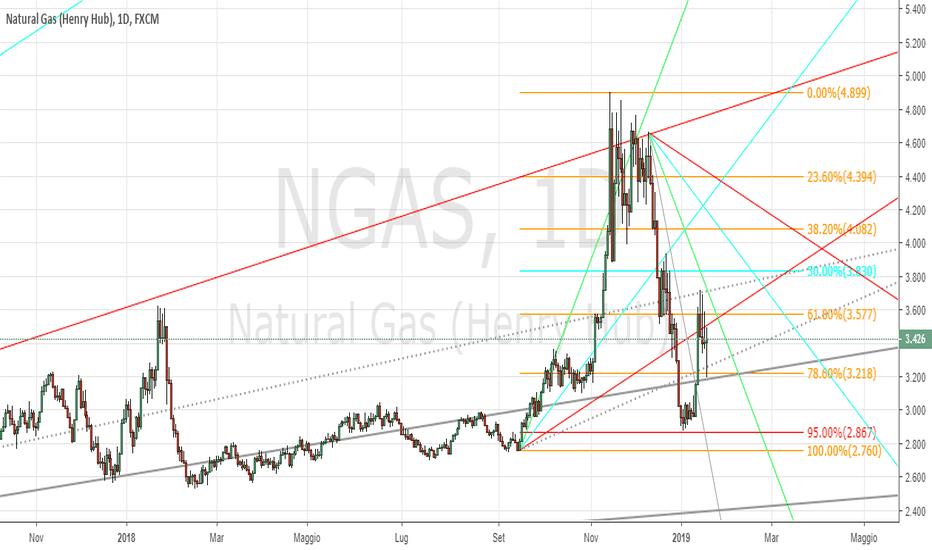 NGAS: Natural Gas 18.01.2019