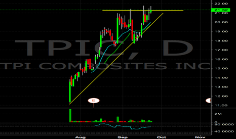 TPIC: $TPIC recent IPO nearing new highs