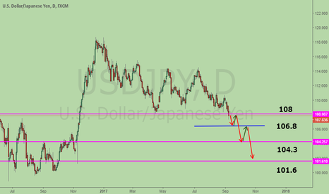 USDJPY: Master Plan to SHORT USDJPY