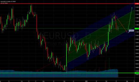 EURUSD: Progress