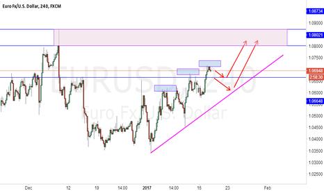 EURUSD: EURUSD up trend