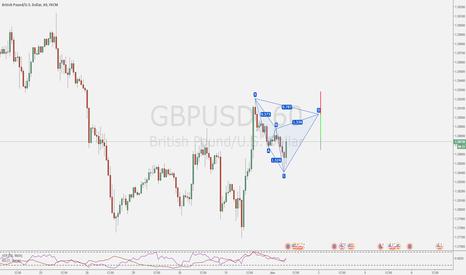 GBPUSD: Bearish opportunity