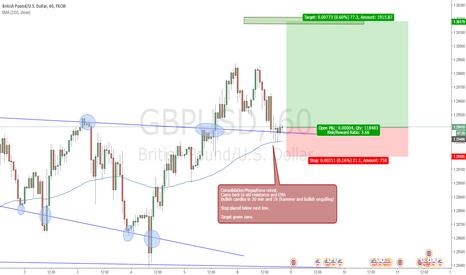 GBPUSD: GBPUSD Consolidation / Megaphone Breakout+Retest