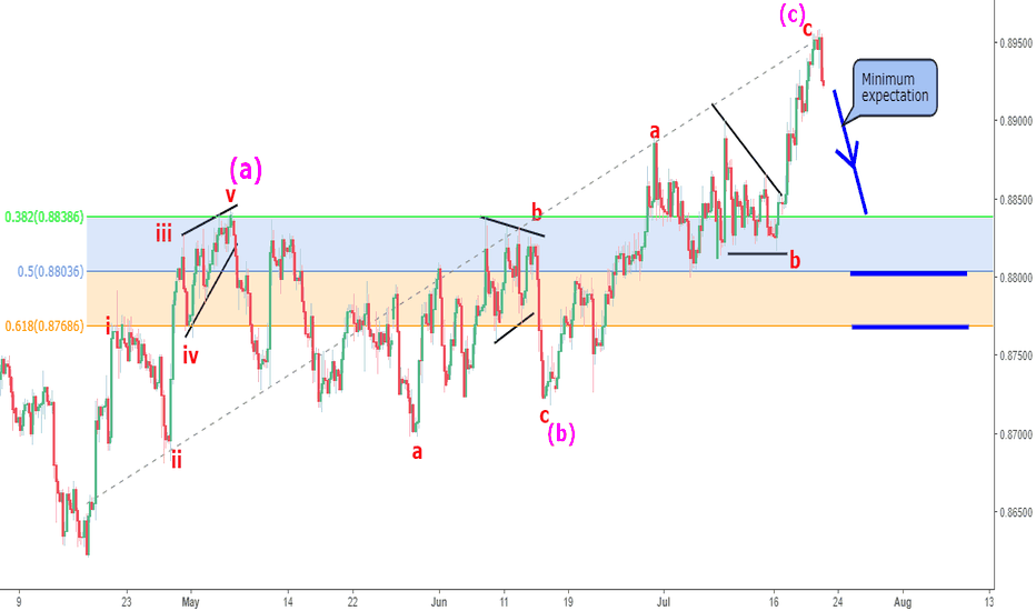 EURGBP: EURGBP analysis:Bulls have run out of time?