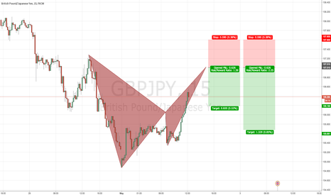 GBPJPY: GBPJPY 15 Bearish BAT PATTERN @ 157