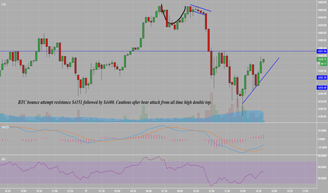 BTCUSD: BTC Bitcoin Bounce attempt resistance