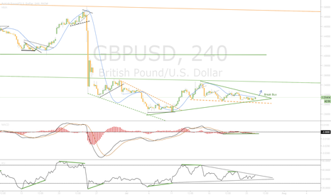 GBPUSD: Waiting Break