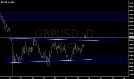 GBPUSD: GBPUSD easy trade easy profits