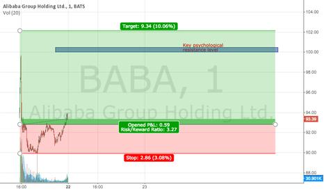 BABA: BABA Long