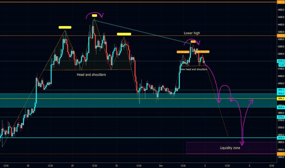 XBTUSD: BTC failed to gain -> Head and Shoulders, Possible dip to $3650
