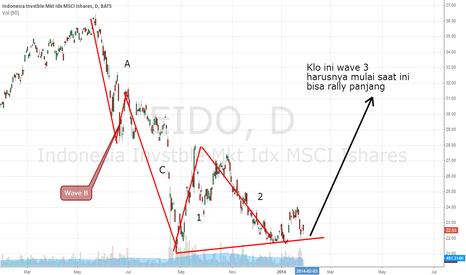 EIDO: eido wave 3