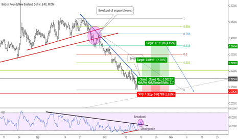 GBPNZD: GBPNZD@Correction Ahead Before Massive Sell Off